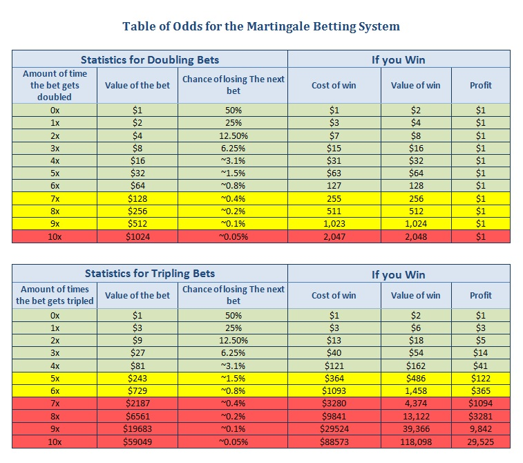 martingale table